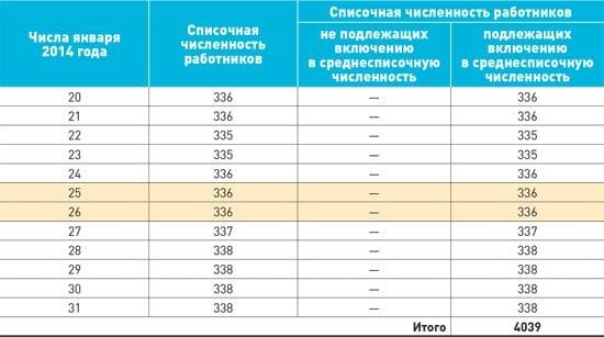 Среднесписочная численность в РСВ-1 2017