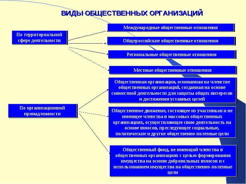 Юридическая личность общественных и религиозных организаций благотворительных и иных фондов - Бесплатная база файлов