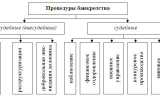 Процедура банкротства предприятий: тонкости и особенности