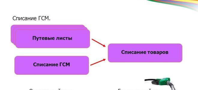 Проводки по учету ГСМ