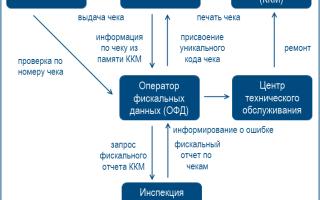 Онлайн-кассы для ЕНВД в 2019 году