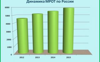 Изменение МРОТ с 1 января 2017 года в Кировской области