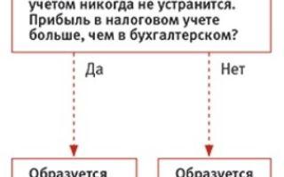Что такое ПНА и ПНО и типовые проводки