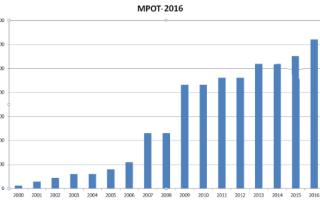 МРОТ в Тульской области в 2017 году