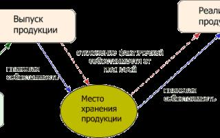 Учет готовой продукции в бухгалтерском учете: проводки 43 и 40 счета, примеры, нюансы