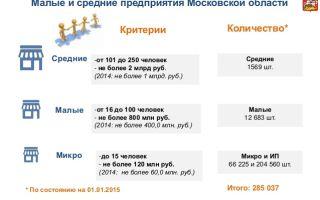 Закон Московской области и Москвы о ЕНВД