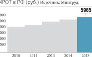 Изменение МРОТ с 1 января 2017 года в Брянской области