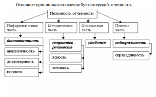 Технология составления бухгалтерской отчетности