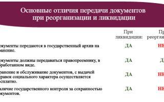 Отличия реорганизации от ликвидации