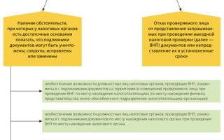 Выемка документов при налоговой проверке: основные положения