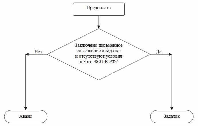 схема определения авансового платежа и задатка