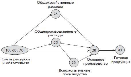 схема проводок по производству