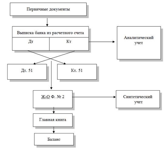схема учета на 51 счете