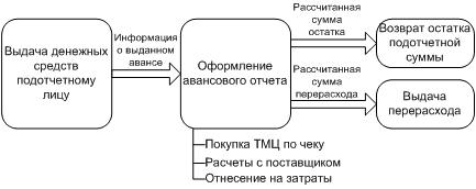 схема авансовых операций