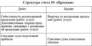 структура 90 счета