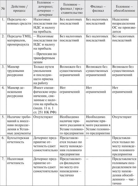 Таблица видов структурных подразделений