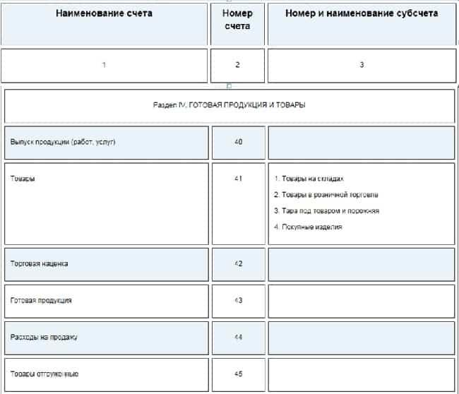 Счет 45 товары отгруженные используется в случае — проводки по 45 счету