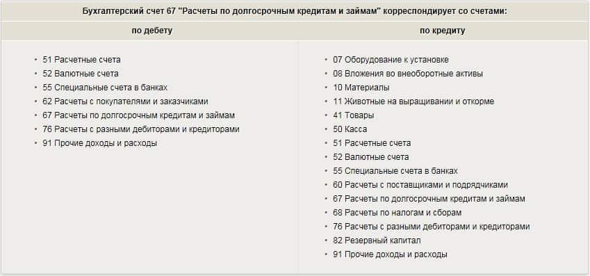 Схема учета на 67 счете