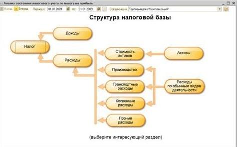 структура налоговой базы