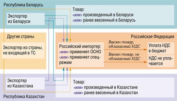 разные схемы импорта