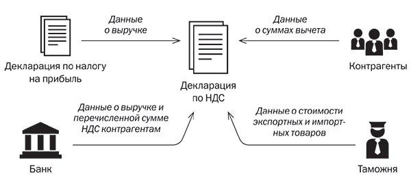 декларация НДС