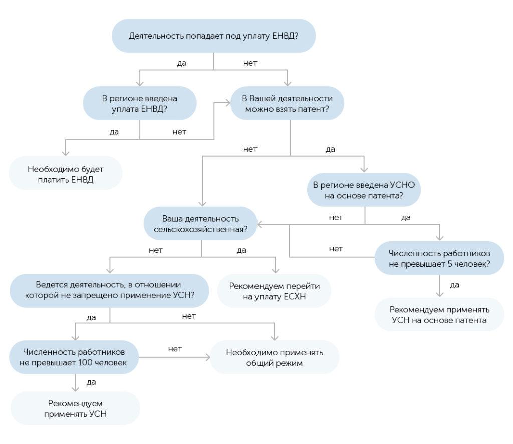 схема выбора режима налогообложения