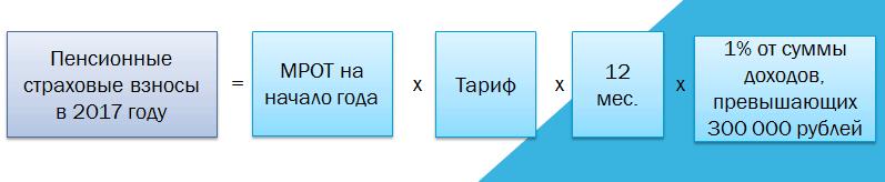 схема налогов
