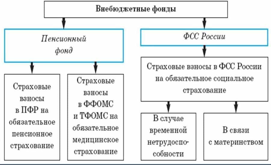 схема внебюджетных фондов РФ