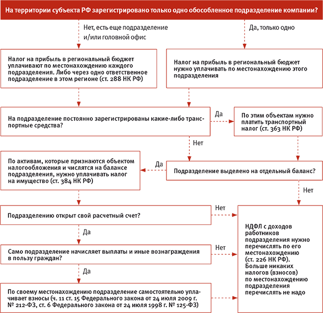 схема уплаты НДФЛ ОП