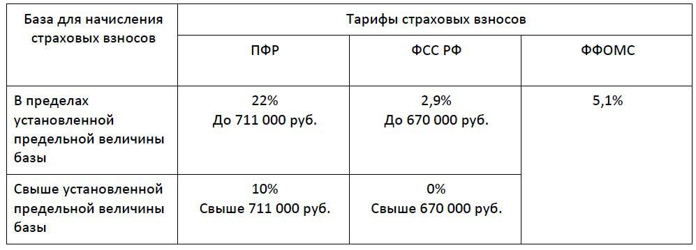 ставки взносов в фонды