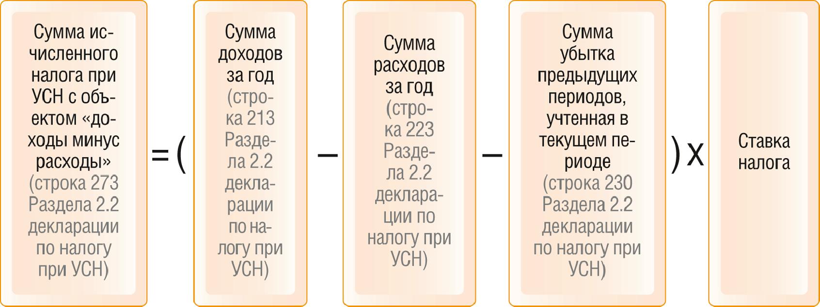 КБК 18210501021011000110 - КБК по УСН «Доходы минус расходы» 2019