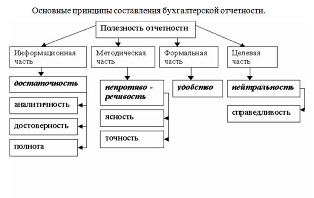 принципы составление отчетности