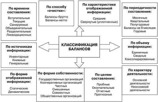 классификация балансов