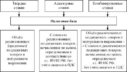 Ставки акцизов: виды, примеры расчёта налога