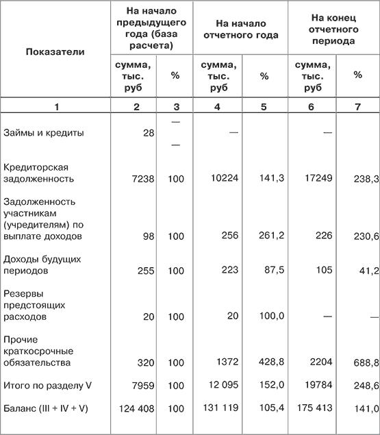 анализ бухгалтерского баланса