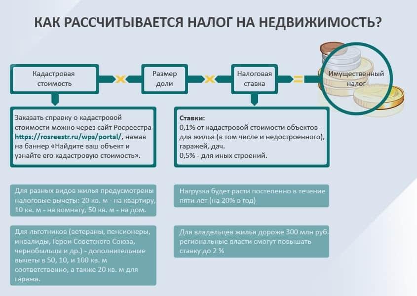 Коммерческая недвижимость налоги 2017 недвижимость челябинска коммерческая в новостройках