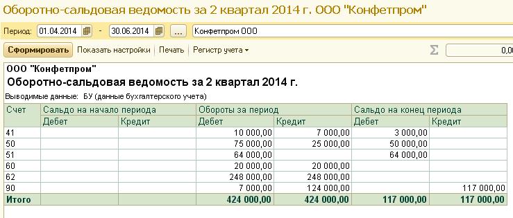 ОСВ за год в 1С
