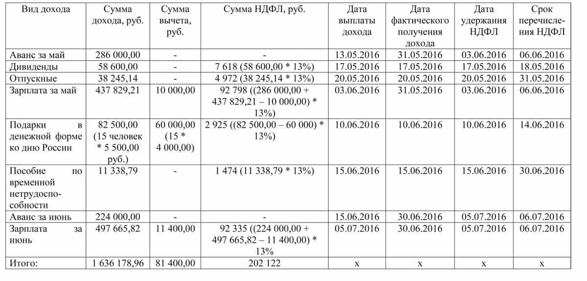 таблица для проверки 6-НДФЛ