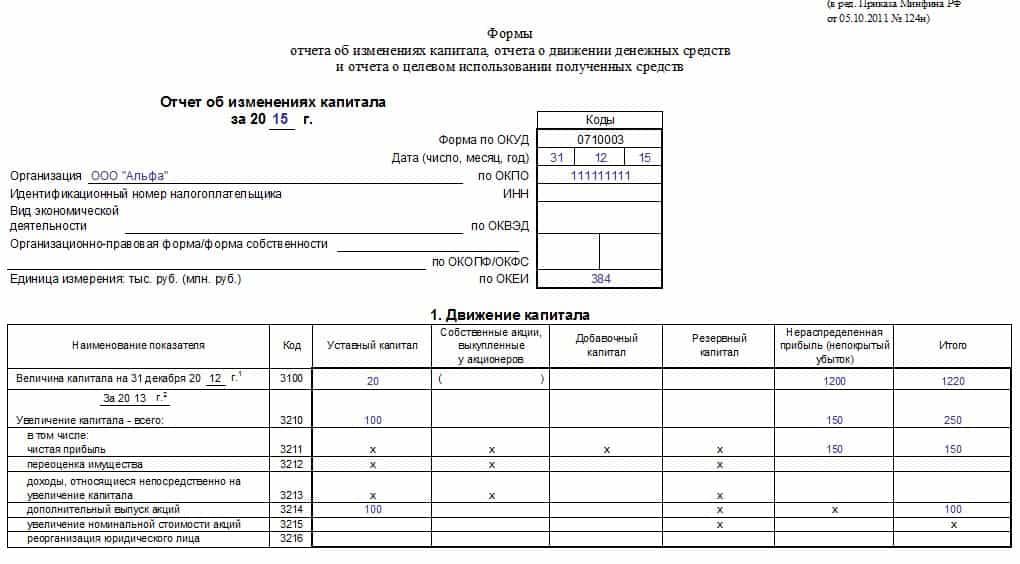 образец заполнения Отчета об изменениях капитала Формы 3