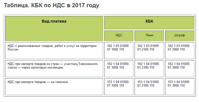 Кбк ндфл за 2017 год в 2017 году налоговый вычет на лечение в 2017 году