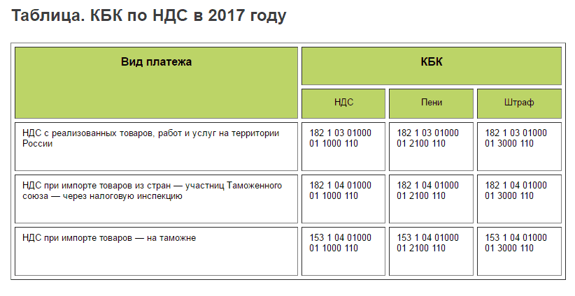 Кбк по налогам на 2017 год акциз на вычеты
