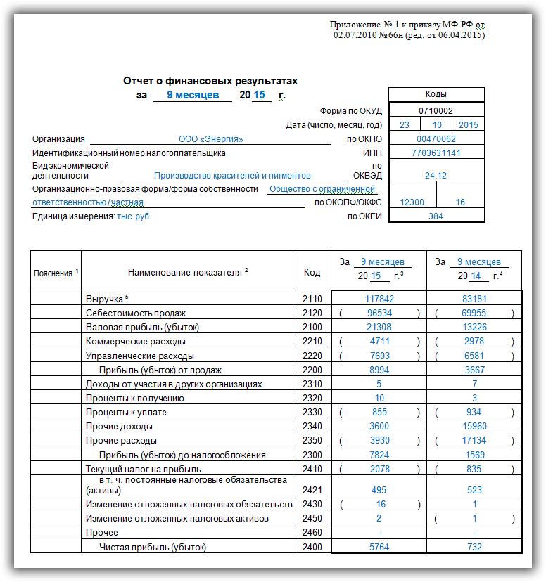 образец заполнения 1 страницы отчета о прибылях и убытках