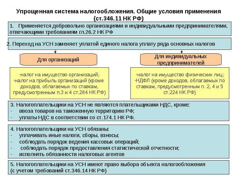 Изображение - Должен ли индивидуальный предприниматель на усн платить ндфл за себя и за работников uslovija-1