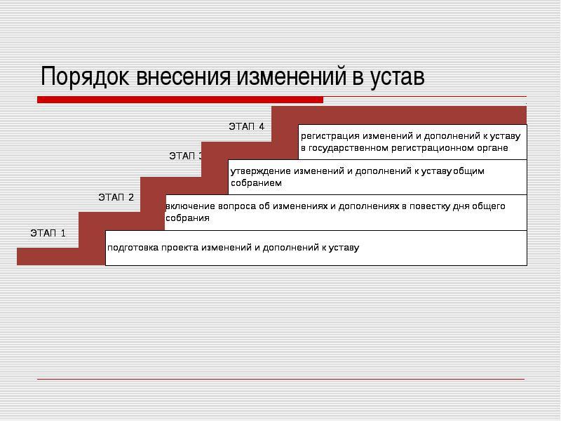 порядок внесения изменений в устав организации