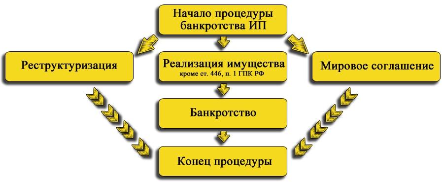 способы банкротства