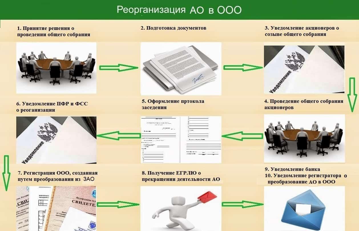 Перерегистрация АО в ООО - пошаговая инструкция