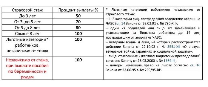 стаж работы на камчатке 30 лет 3 мес 11 дней.расчет пенсии как рассчитываются надбавки за проработанные годы