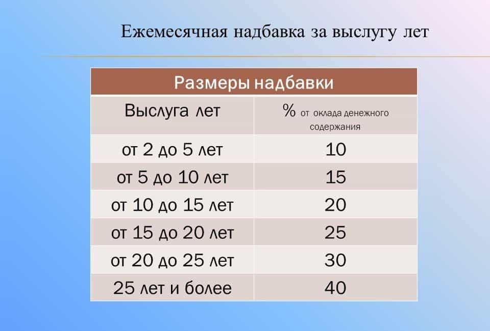 Сколько процентов за выслугу лет библиотечным работникам в россии